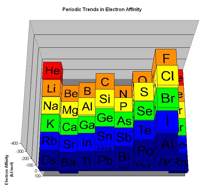 電子親和力の大きさのイメージ
