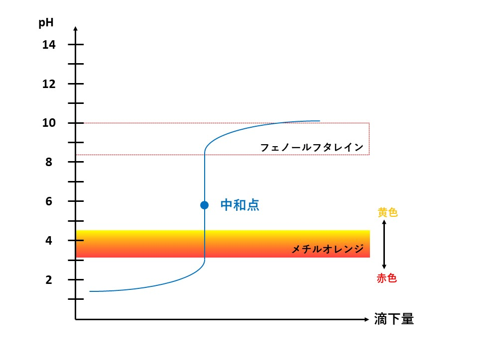 強酸と弱塩基の滴定曲線