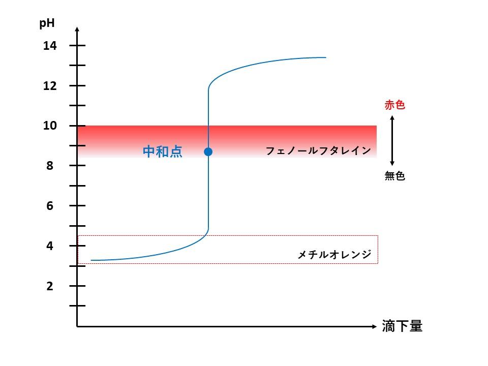 弱酸と強塩基の滴定曲線
