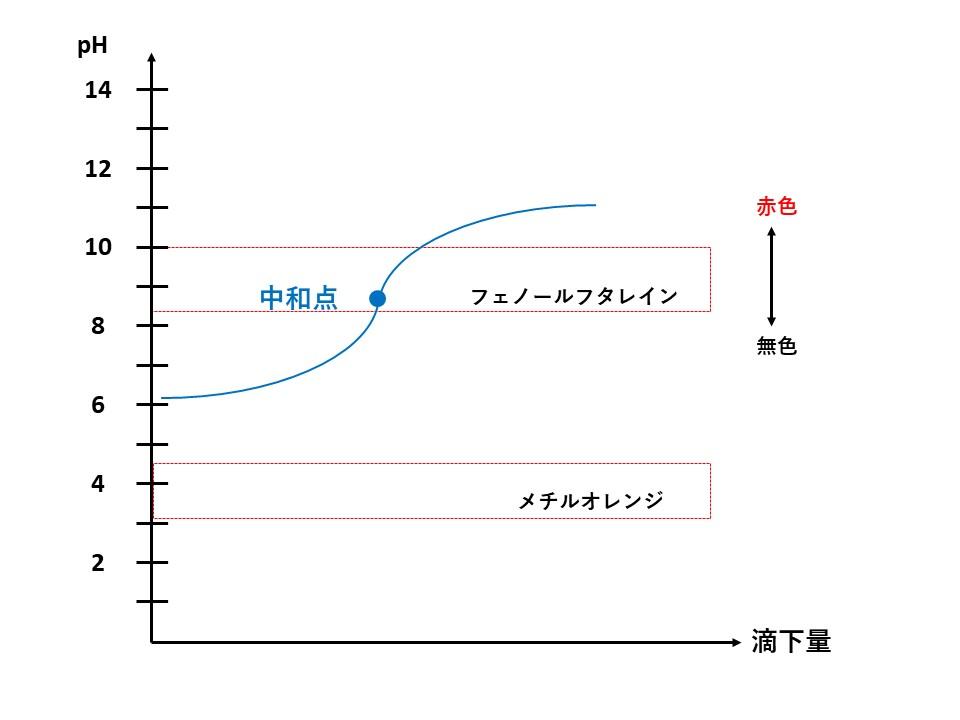 弱酸と弱塩基の滴定曲線