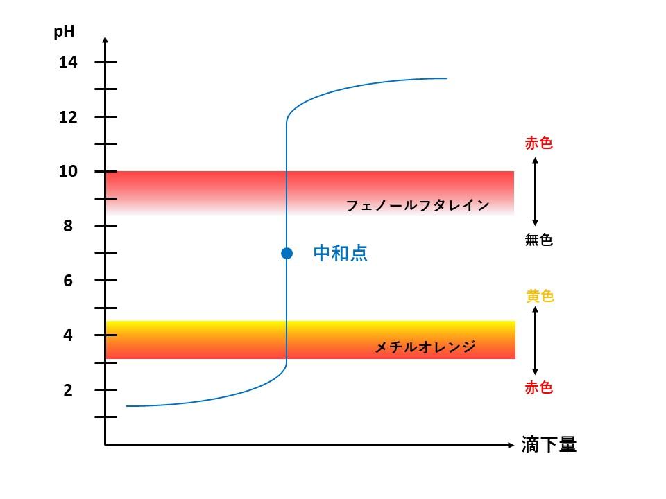 強酸と強塩基の滴定曲線